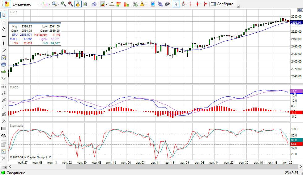 индекс SP500 обзор рынка