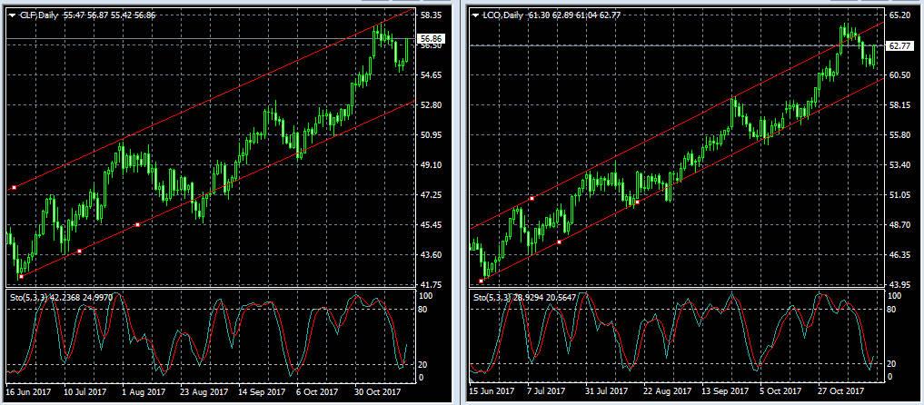 Brent WTI daily нефть дневной график