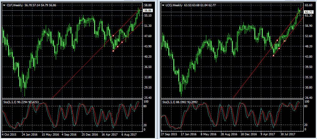 Brent WTI weekly нефть недельный график