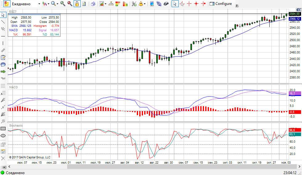 график индекс sp500