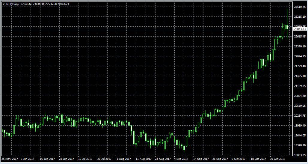 индекс никкей 225 index nikkei 225