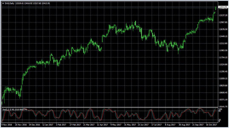 немецкий индекс Дакс DAX