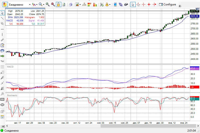 sp500 futures сипи индекс